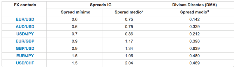 Ig forex spreads