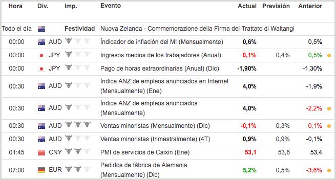 calendario económico en markets.com