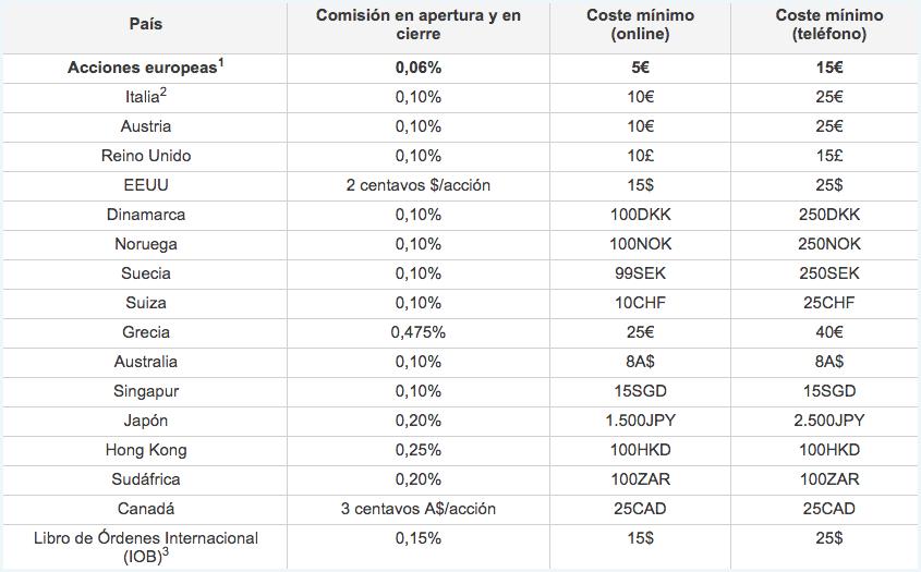 comisiones y tarifas del broker