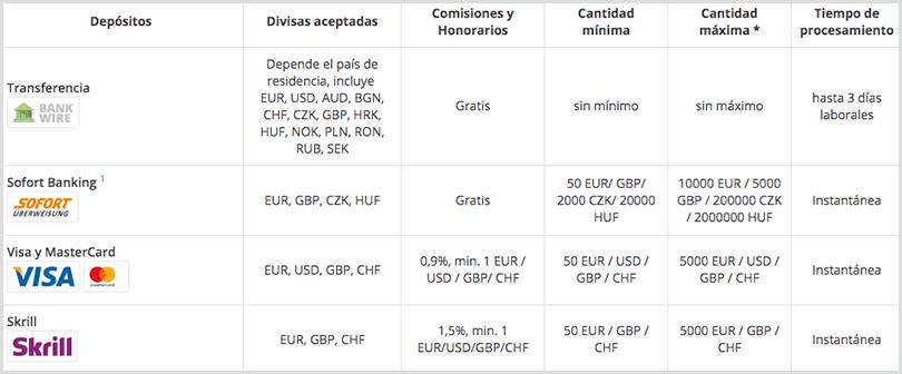 métodos de pago en Admiral markets