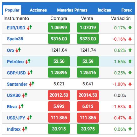 tabla con los activos disponibles en markets