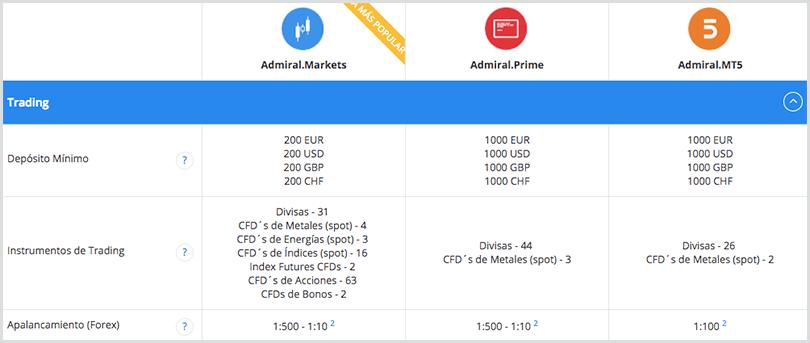 tipos de cuenta de admiral markets