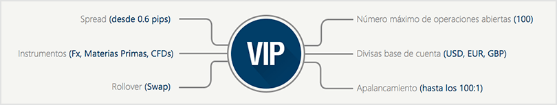 abrir una cuenta VIP en GKFX