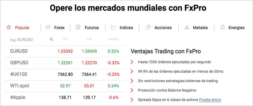 mercados disponibles para el trading